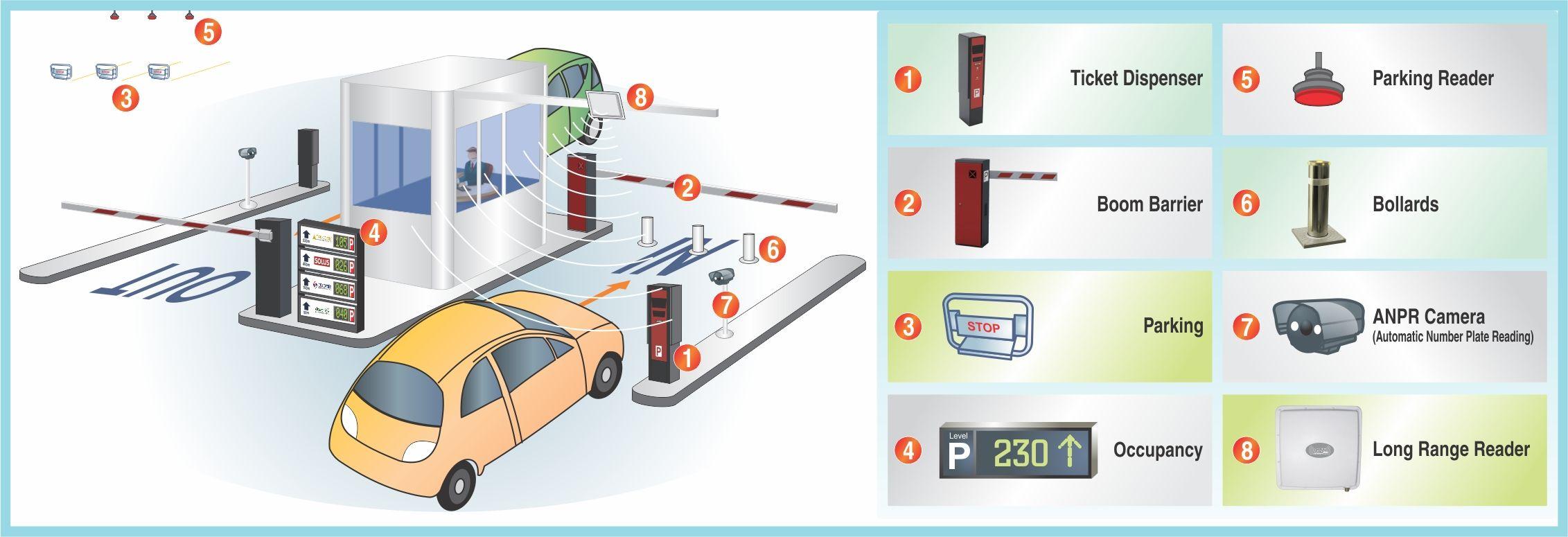 کنترل پارکینگ ها توسط تجهیزات مدار بسته!