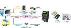 نقشه اجرایی کنترلر PP6750